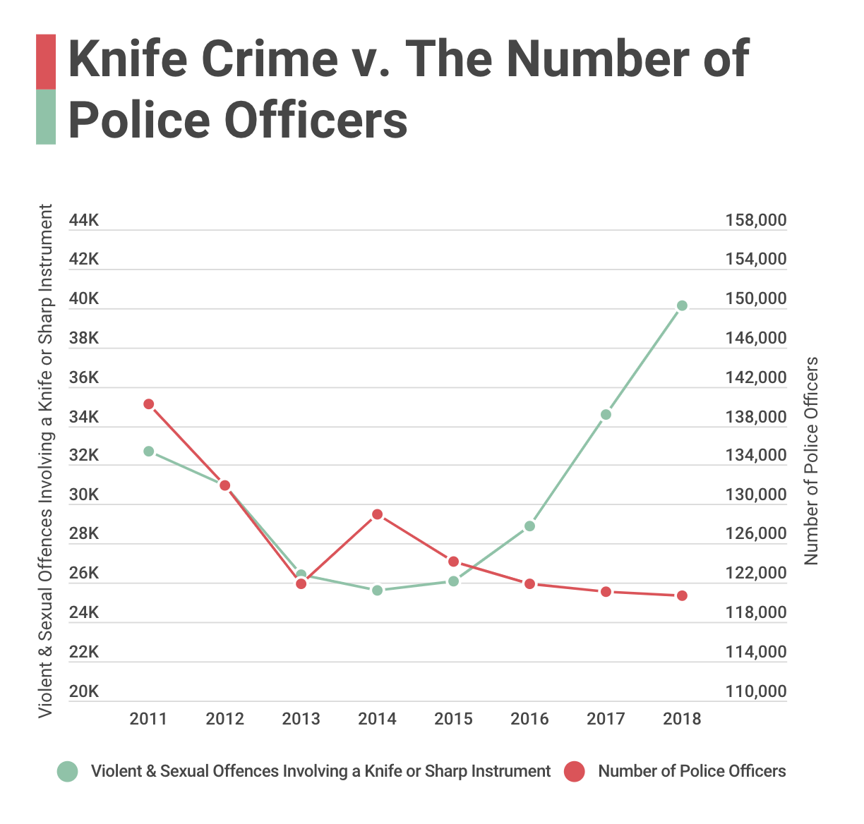 Knife Crime v The Number Of Police Numbers