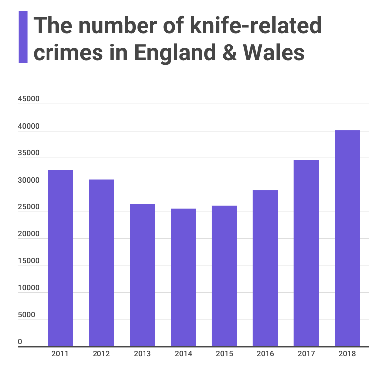The number of knife-related crimes in England & Wales